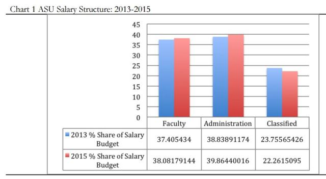 ASU salary structure 2014-2015