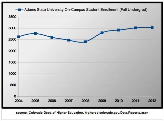 CDHE ASU enrollment