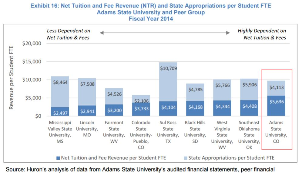 Asu Audit Reduce Deficit Spending Cut Costs Increase Revenue