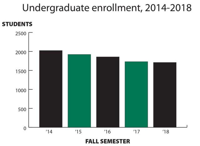 ASU 5 year undergrad enrollment
