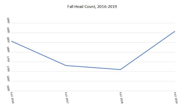 Graph 1 Fall Head Count, 2016-2019