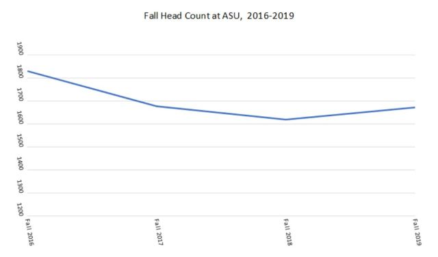 Graph 3 ASU Head Count Declared Majors Only, 2016-2019